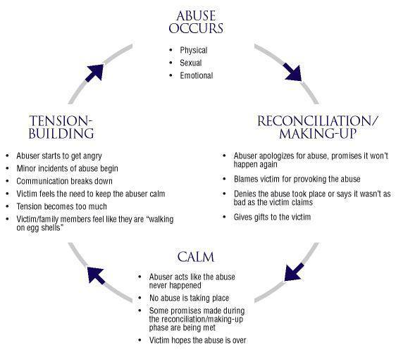 abuse sexual Cycle of