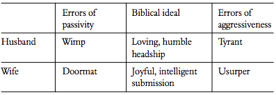 Grudem's chart, How marital roles can be distorted