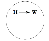 Grudem's diagram Husband authority over wife